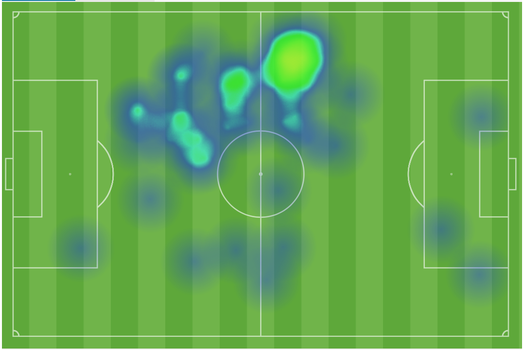Krisztian Vadocz first half heat map
