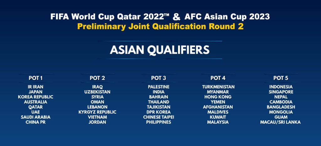 Pots for world cup draw