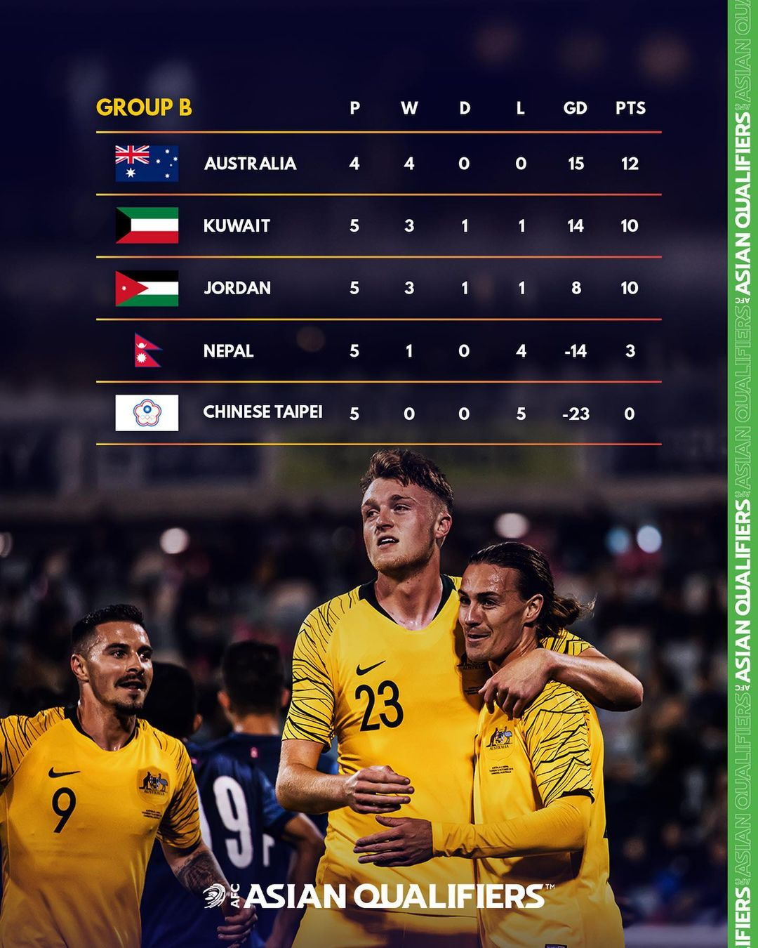 Asian Qualifiers Group Standings