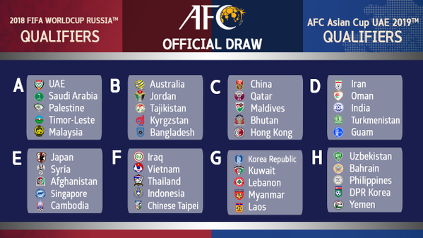 The AFC draw for 2018 FIFA World Cup qualifiers.