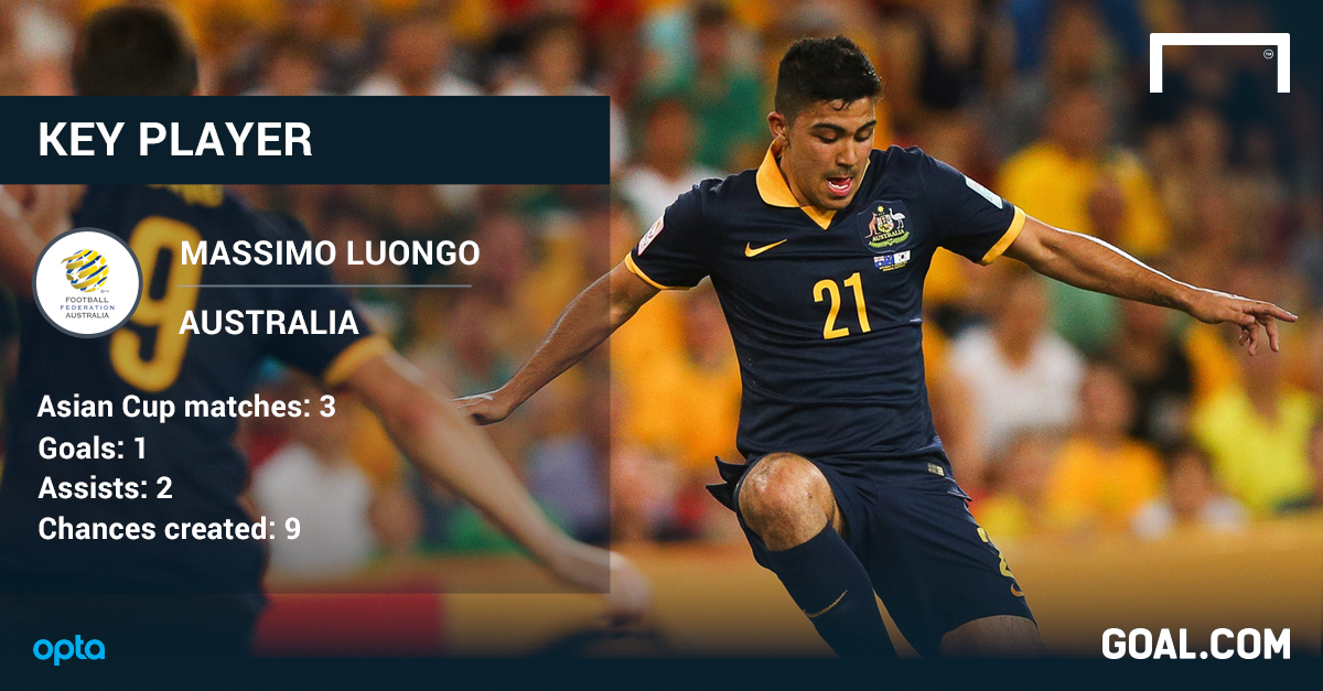 Massimo Luongo Asian Cup stats