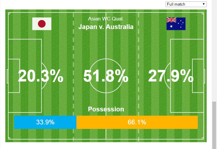 Japan v Australia stats screenshot